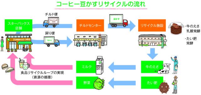 スターバックスのコーヒー豆かすのリサイクルの図