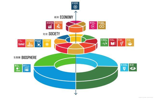 SDGsのウェディングケーキの画像