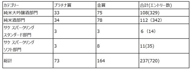 カテゴリー別受賞数の表