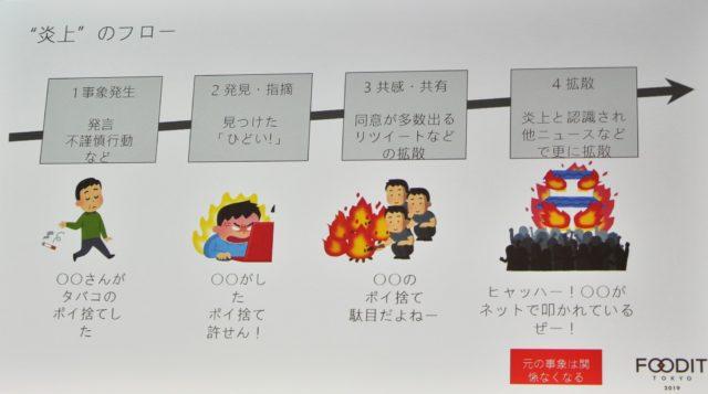 ネットでの炎上のフローの図
