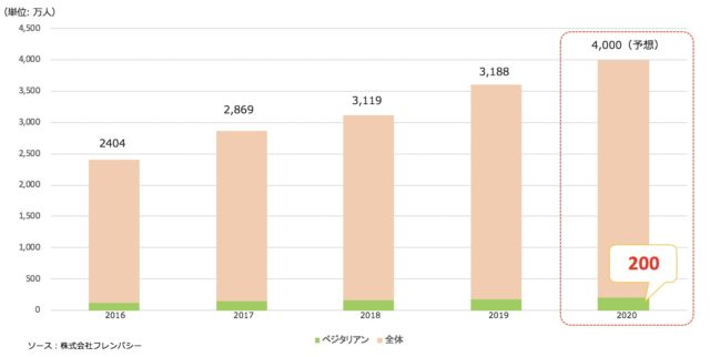 訪日ベジタリアン市場のグラフ