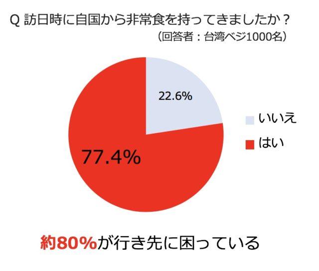 訪日時に自国から非常食を持ってきたか調べた円グラフ