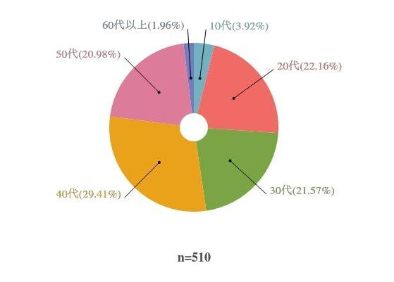 回答者の年代を表したグラフ