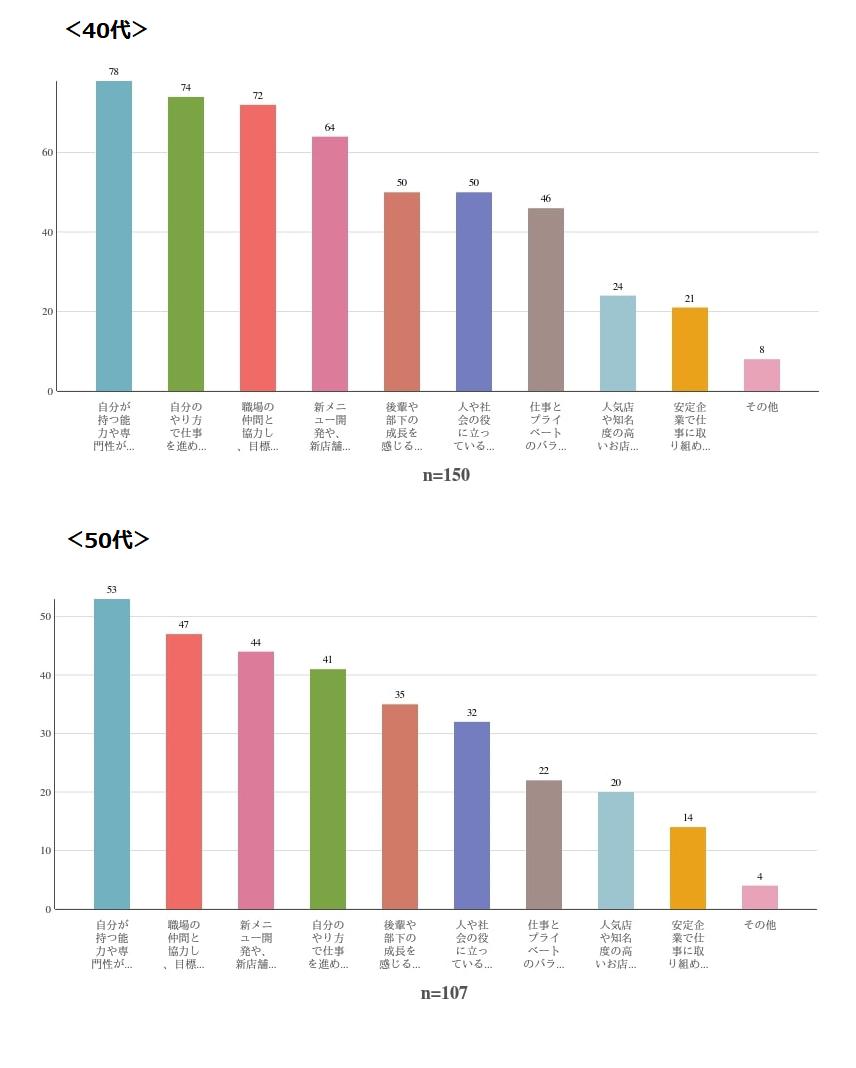 40代・50代の仕事のやりがいを表したグラフ