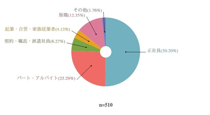 回答者の就業状況を表したグラフ