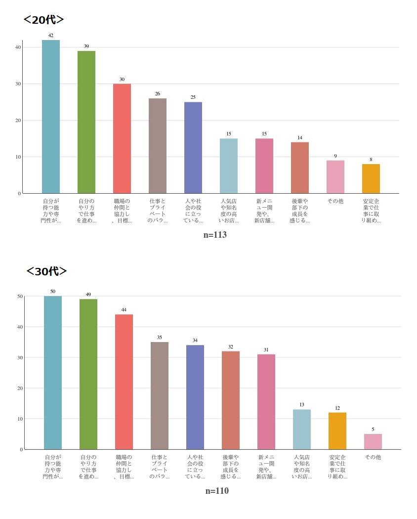 20代・30代の仕事のやりがいを表したグラフ