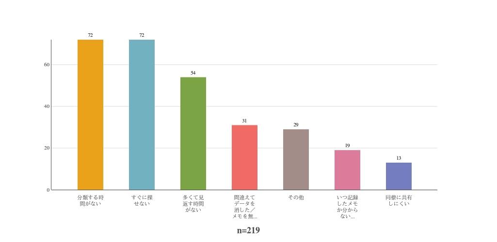 食べ歩きメモで困っていることの回答をまとめたグラフ