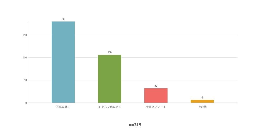 食べ歩きメモの方法についての回答を表したグラフ