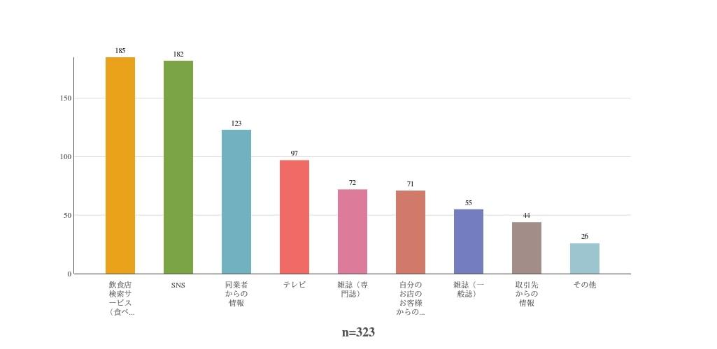 飲食店利用にかける金額を表した円グラフ