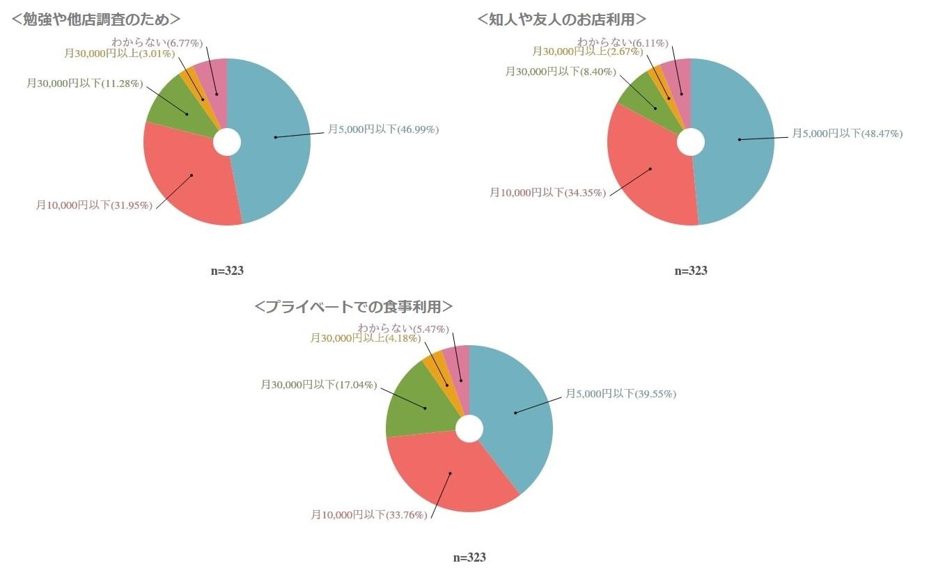 目的ごとの飲食店利用にかける金額を表した円グラフ