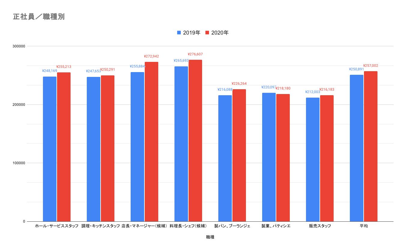正社員・職種別の前年比の平均給与データ