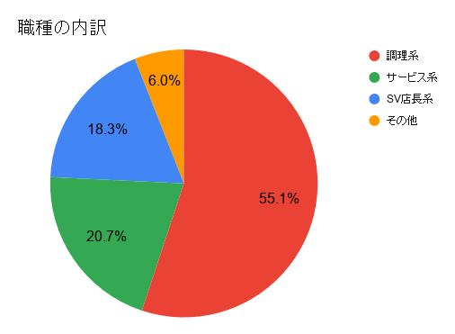 職種別の回答数を表した円グラフ