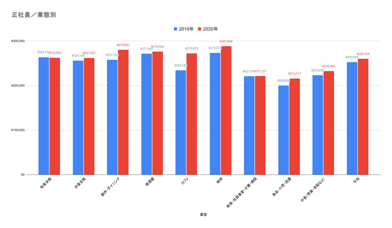 正社員・業態別の前年比の平均給与データ
