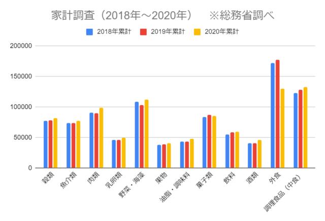 総務省調べの「家計調査」の棒グラフ。2018年~2020年の調査期間で毎年、中食需要が高まっている