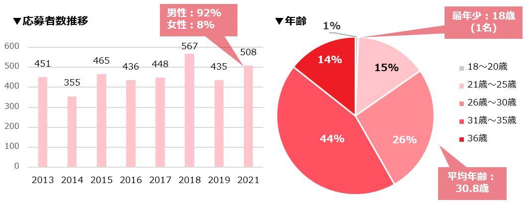 応募者の水位のグラフと年齢の円グラフ