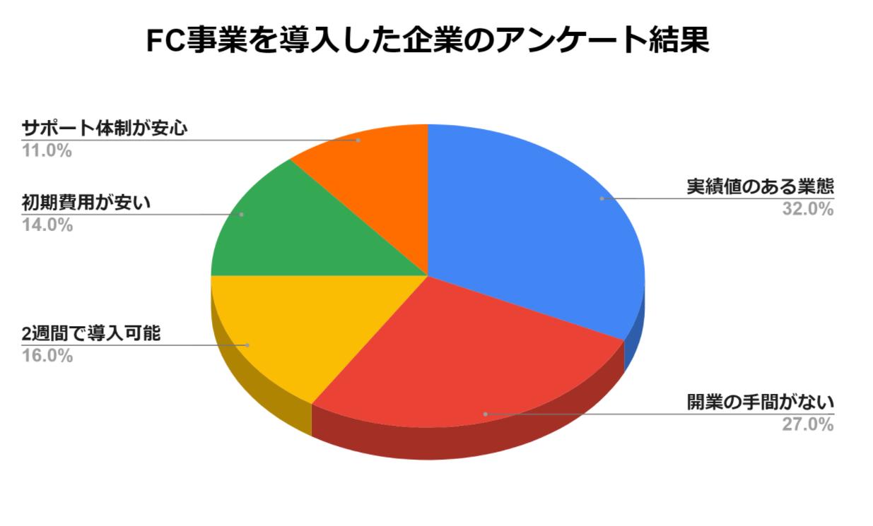 FC導入した企業への導入理由のアンケート結果