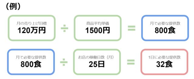 収益目標月20万円と設定した際の、1日の販売数イメージ